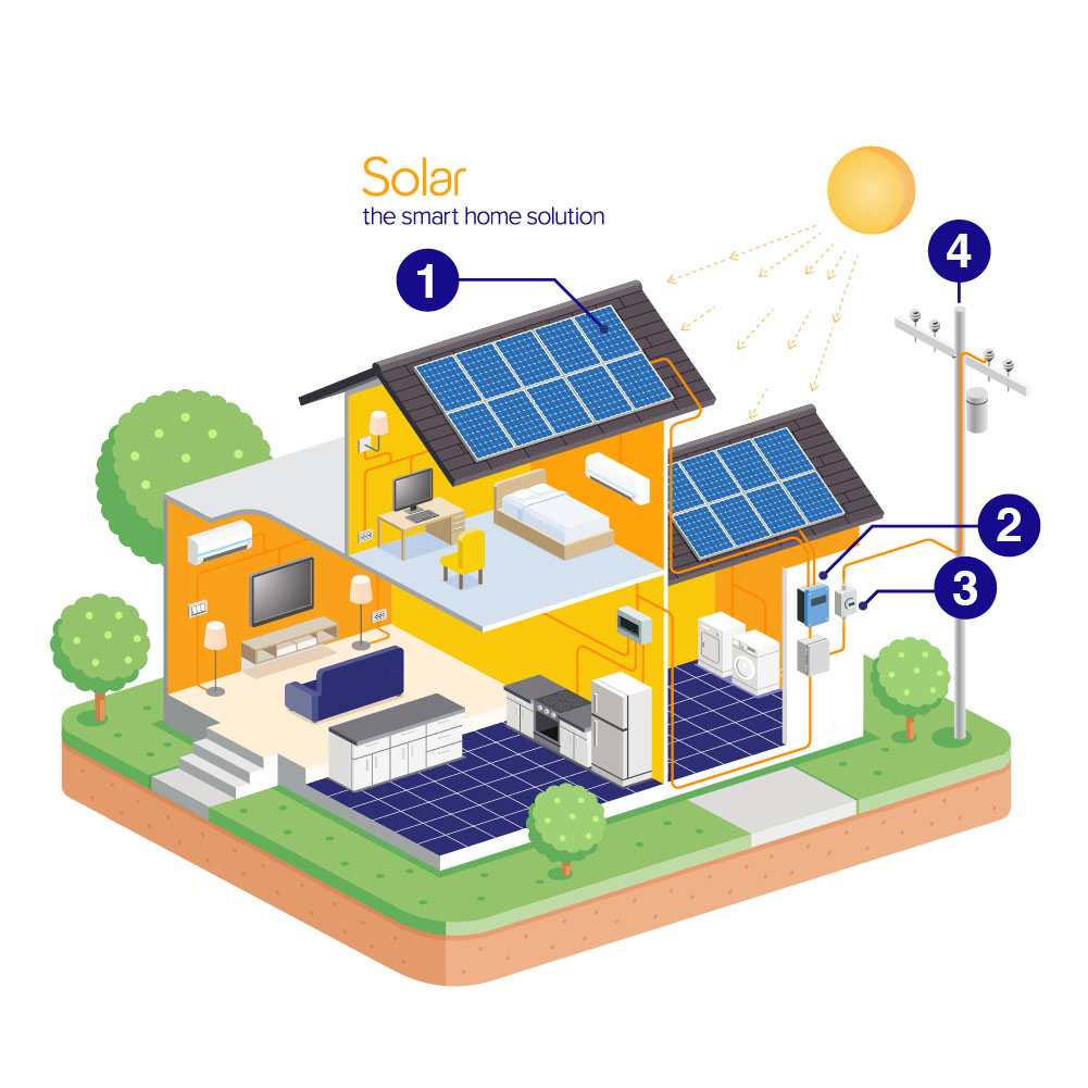 Daily Solar Energy Curve, How Solar Power Systems Work throughout the Day?