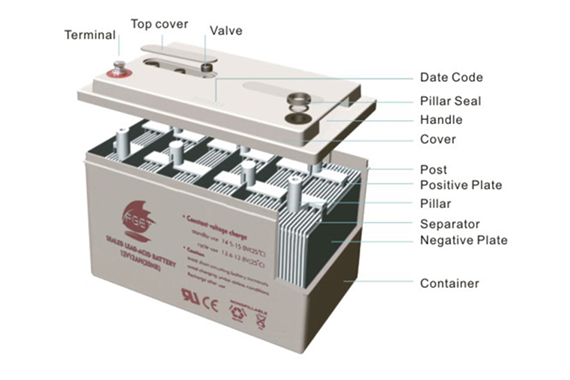 What is a Lead Acid Battery-How a battery is Made?